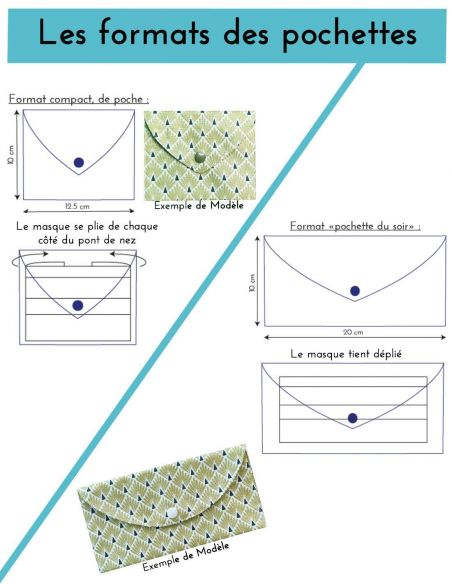 Présentation des formats des pochettes double compartiments en tissu pour rangement de masques